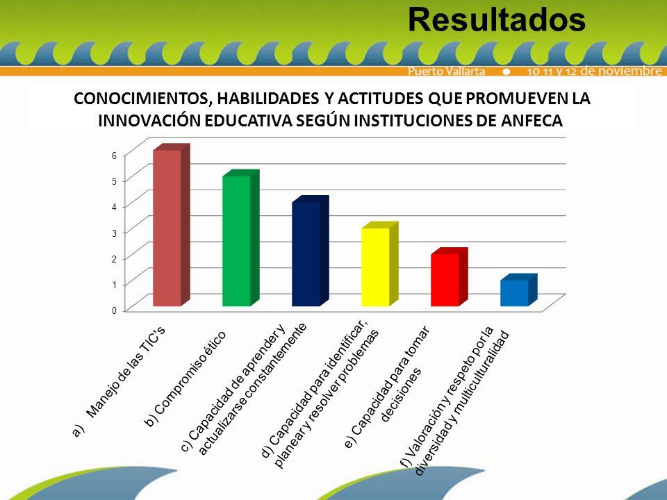 TICs CONOCIMIENTOS, HABILIDADES Y ACTITUDES QUE PROMUEVEN LA INNOVACIÓN EDUCATIVA SEGÚN CATEDRÁTICOS DE ANFECA Resultados