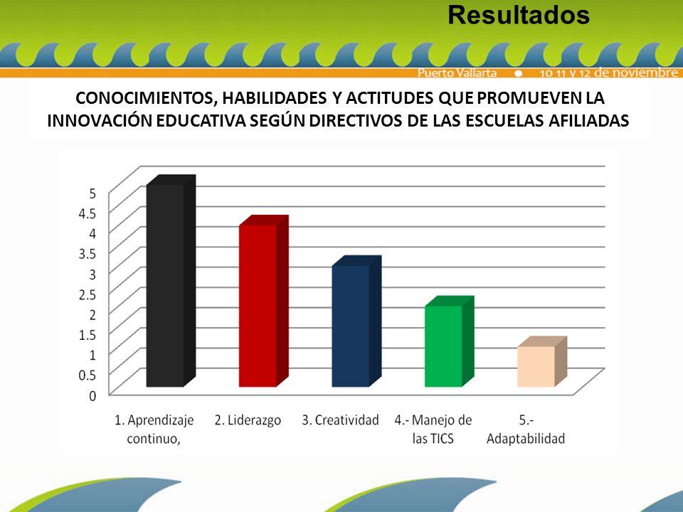 CONOCIMIENTOS, HABILIDADES Y ACTITUDES QUE PROMUEVEN LA INNOVACIÓN EDUCATIVA SEGÚN DIRECTIVOS DE LAS ESCUELAS AFILIADAS Resultados