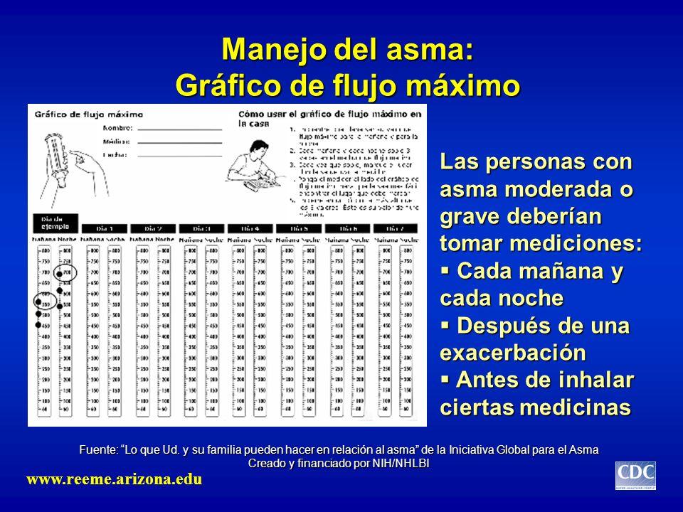 Manejo del asma: Gráfico de flujo máximo Las personas con asma moderada o grave deberían tomar mediciones: Cada mañana y cada noche Cada mañana y cada