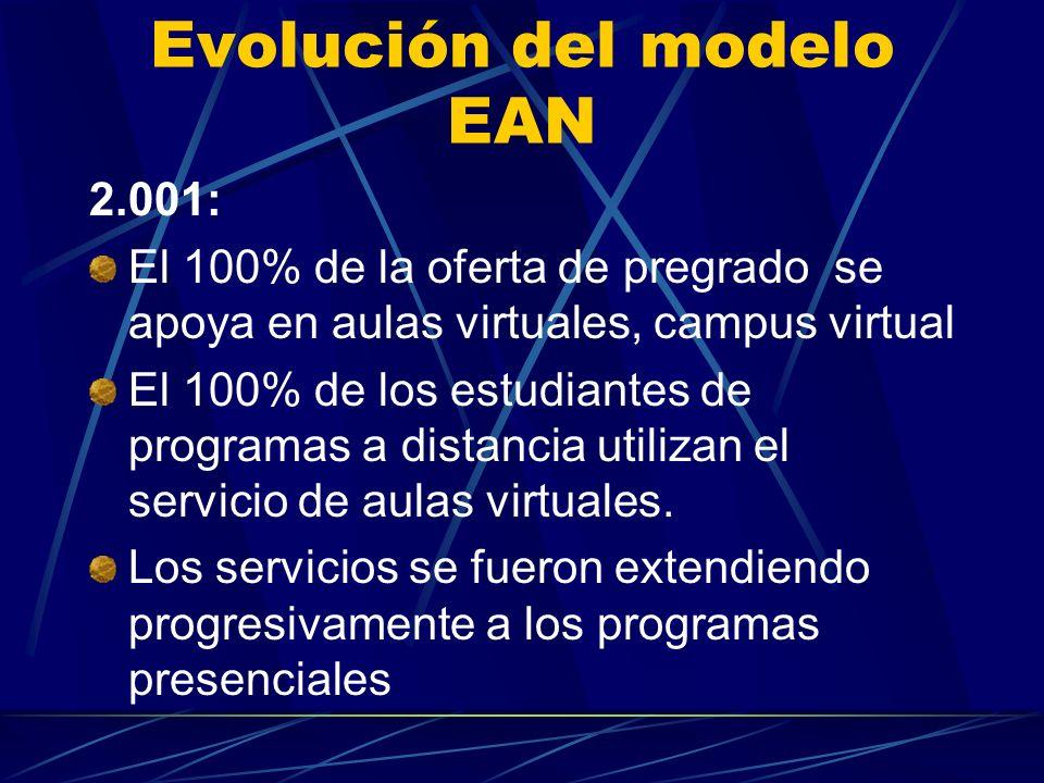 Evolución del modelo EAN 2.001: El 100% de la oferta de pregrado se apoya en aulas virtuales, campus virtual El 100% de los estudiantes de programas a distancia utilizan el servicio de aulas virtuales.