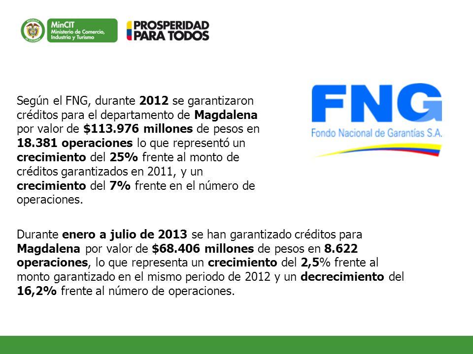 Según el FNG, durante 2012 se garantizaron créditos para el departamento de Magdalena por valor de $113.976 millones de pesos en 18.381 operaciones lo