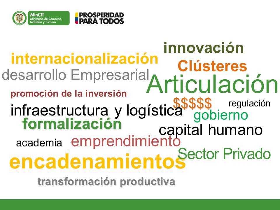 internacionalización innovación desarrollo Empresarial $$$$$ regulación promoción de la inversión infraestructura y logística capital humano formaliza