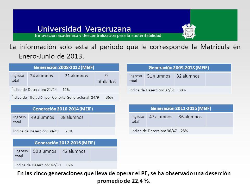 Universidad Veracruzana Innovación académica y descentralización para la sustentabilidad La información solo esta al periodo que le corresponde la Mat