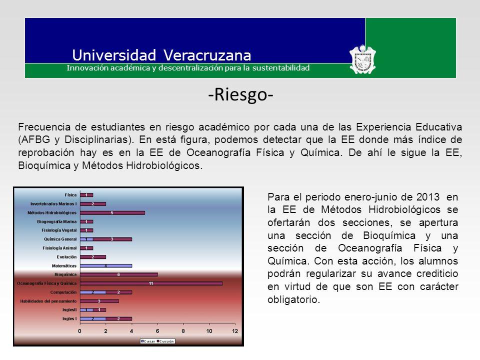 Universidad Veracruzana Innovación académica y descentralización para la sustentabilidad -Riesgo- Frecuencia de estudiantes en riesgo académico por ca