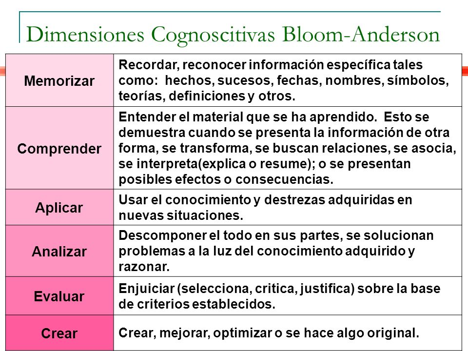 Memorizar Recordar, reconocer información específica tales como: hechos, sucesos, fechas, nombres, símbolos, teorías, definiciones y otros.