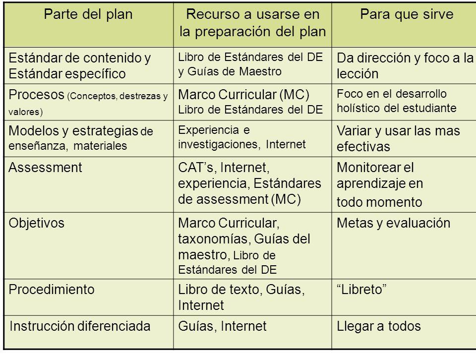 Parte del planRecurso a usarse en la preparación del plan Para que sirve Estándar de contenido y Estándar específico Libro de Estándares del DE y Guía
