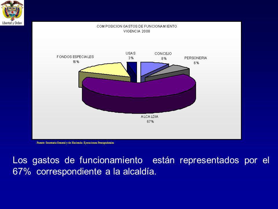 Los gastos de funcionamiento están representados por el 67% correspondiente a la alcaldía.