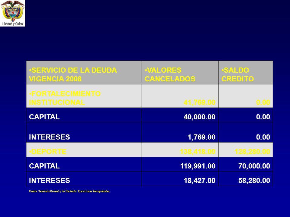 SERVICIO DE LA DEUDA VIGENCIA 2008 VALORES CANCELADOS SALDO CREDITO FORTALECIMIENTO INSTITUCIONAL41,769.000.00 CAPITAL40,000.000.00 INTERESES1,769.000.00 DEPORTE138,418.00128,280.00 CAPITAL119,991.0070,000.00 INTERESES18,427.0058,280.00 Fuente: Secretaria General y de Hacienda: Ejecuciones Presupuéstales