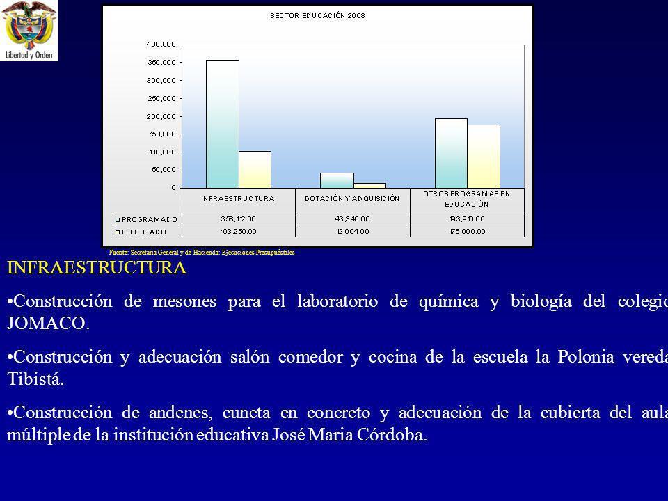 INFRAESTRUCTURA Construcción de mesones para el laboratorio de química y biología del colegio JOMACO.