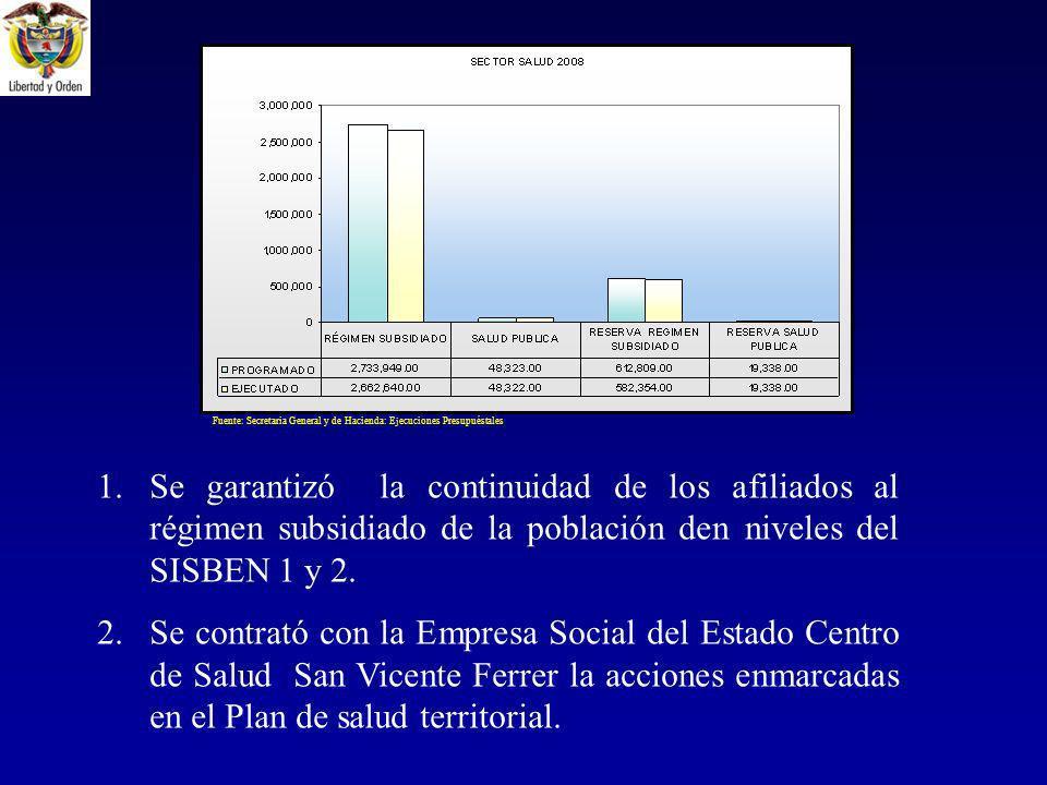 1.Se garantizó la continuidad de los afiliados al régimen subsidiado de la población den niveles del SISBEN 1 y 2.