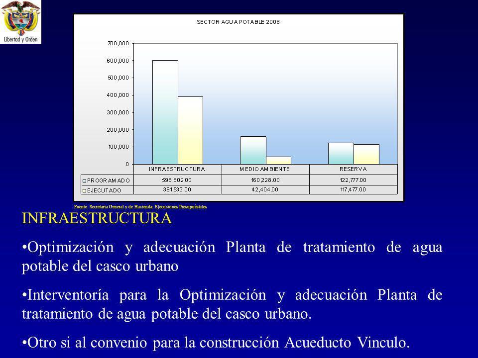 INFRAESTRUCTURA Optimización y adecuación Planta de tratamiento de agua potable del casco urbano Interventoría para la Optimización y adecuación Planta de tratamiento de agua potable del casco urbano.