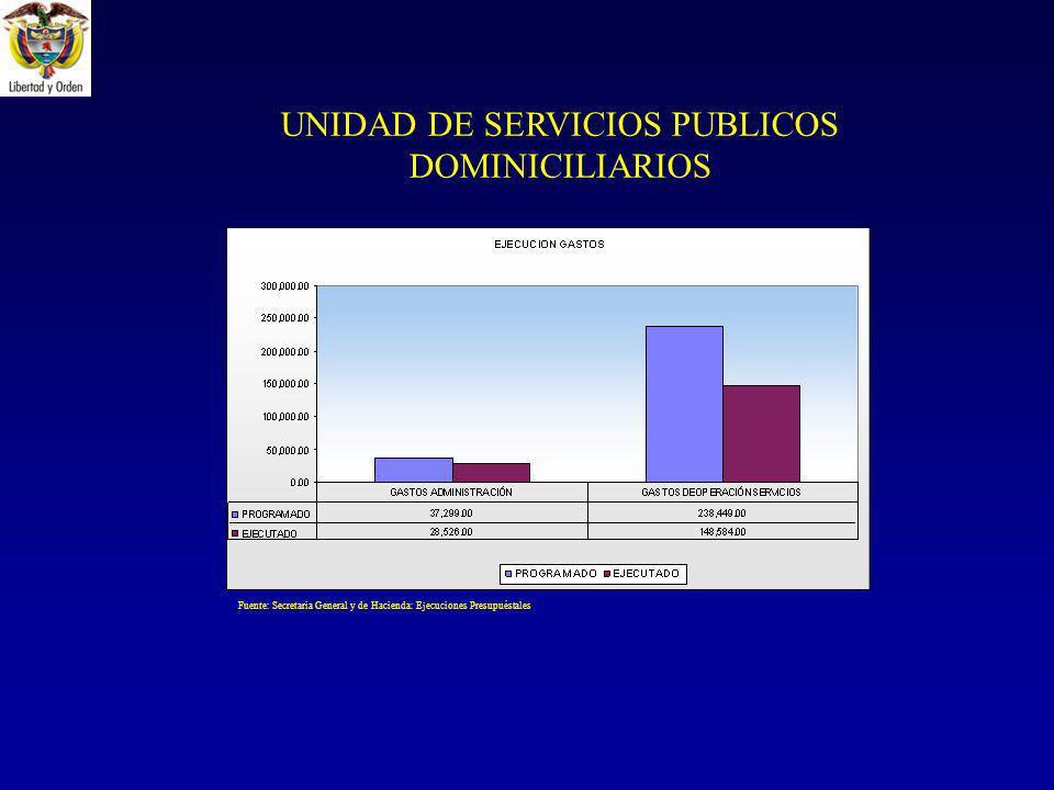 UNIDAD DE SERVICIOS PUBLICOS DOMINICILIARIOS Fuente: Secretaria General y de Hacienda: Ejecuciones Presupuéstales