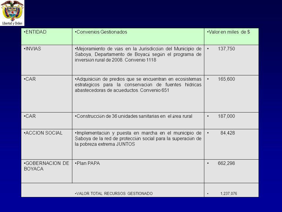 ENTIDADConvenios GestionadosValor en miles de $ INVIASMejoramiento de v í as en la Jurisdicci ó n del Municipio de Saboya, Departamento de Boyac á seg ú n el programa de inversi ó n rural de 2008.