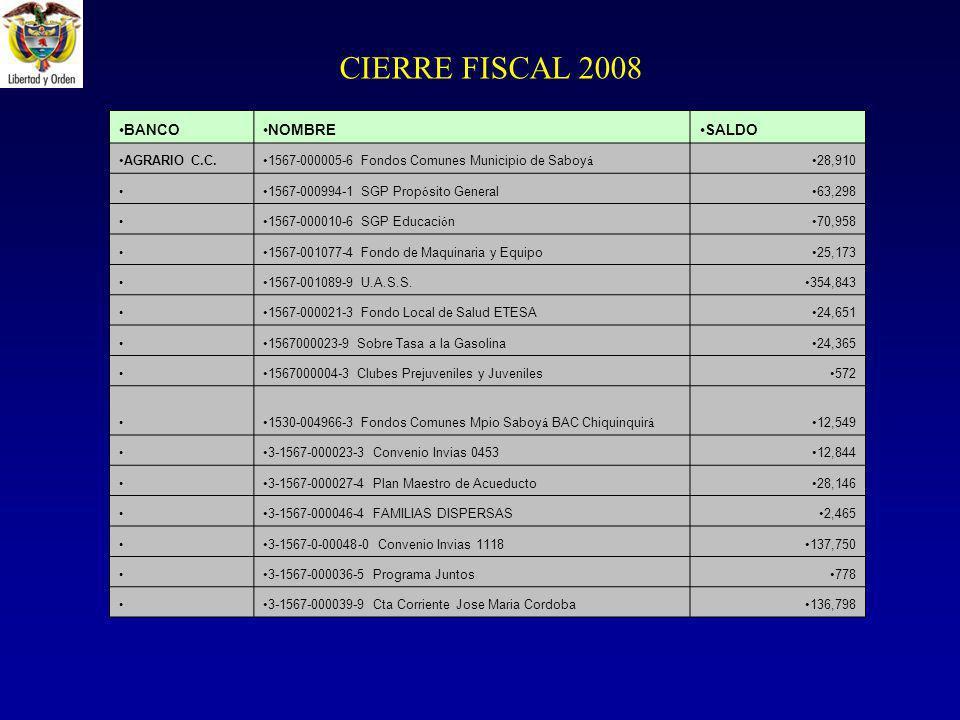 CIERRE FISCAL 2008 BANCONOMBRESALDO AGRARIO C.C.1567-000005-6 Fondos Comunes Municipio de Saboy á 28,910 1567-000994-1 SGP Prop ó sito General63,298 1567-000010-6 SGP Educaci ó n70,958 1567-001077-4 Fondo de Maquinaria y Equipo25,173 1567-001089-9 U.A.S.S.354,843 1567-000021-3 Fondo Local de Salud ETESA24,651 1567000023-9 Sobre Tasa a la Gasolina24,365 1567000004-3 Clubes Prejuveniles y Juveniles572 1530-004966-3 Fondos Comunes Mpio Saboy á BAC Chiquinquir á 12,549 3-1567-000023-3 Convenio Invias 045312,844 3-1567-000027-4 Plan Maestro de Acueducto28,146 3-1567-000046-4 FAMILIAS DISPERSAS2,465 3-1567-0-00048-0 Convenio Invias 1118137,750 3-1567-000036-5 Programa Juntos778 3-1567-000039-9 Cta Corriente Jose Maria Cordoba136,798