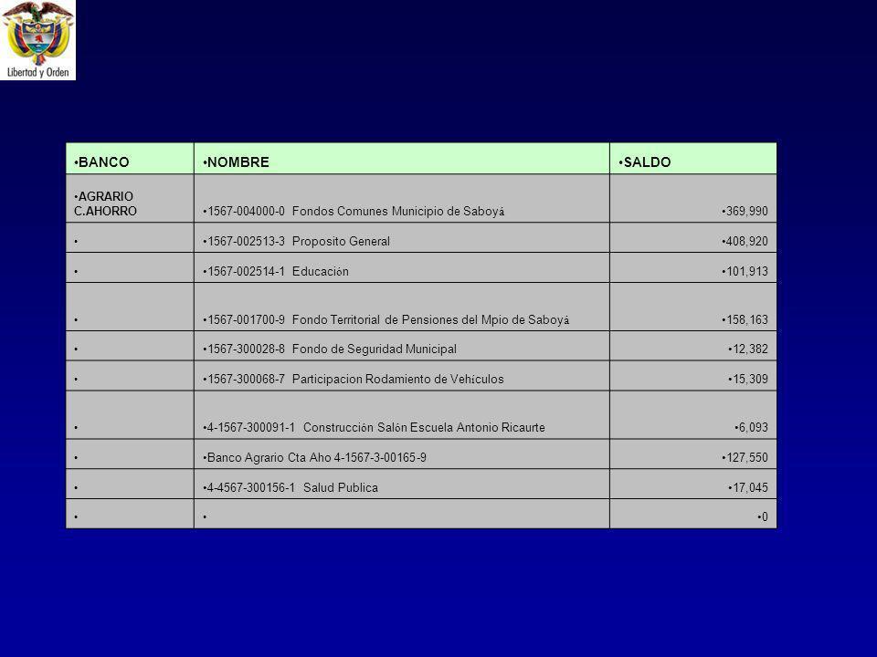 BANCONOMBRESALDO AGRARIO C.AHORRO1567-004000-0 Fondos Comunes Municipio de Saboy á 369,990 1567-002513-3 Proposito General408,920 1567-002514-1 Educaci ó n101,913 1567-001700-9 Fondo Territorial de Pensiones del Mpio de Saboy á 158,163 1567-300028-8 Fondo de Seguridad Municipal12,382 1567-300068-7 Participacion Rodamiento de Veh í culos15,309 4-1567-300091-1 Construcci ó n Sal ó n Escuela Antonio Ricaurte6,093 Banco Agrario Cta Aho 4-1567-3-00165-9127,550 4-4567-300156-1 Salud Publica17,045 0