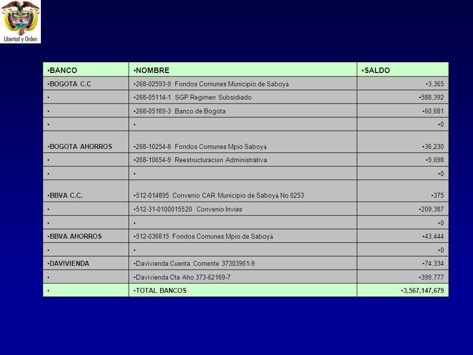 BANCONOMBRESALDO BOGOTA C.C268-02593-9 Fondos Comunes Municipio de Saboy á 3,365 268-05114-1 SGP Regimen Subsidiado588,392 268-05189-3 Banco de Bogota60,681 0 BOGOTA AHORROS268-10254-8 Fondos Comunes Mpio Saboy á 36,230 268-10654-9 Reestructuraci ó n Administrativa9,698 0 BBVA C.C.512-014895 Convenio CAR Municipio de Saboy á No 0253375 512-31-0100015520 Convenio Invias209,387 0 BBVA AHORROS512-036815 Fondos Comunes Mpio de Saboy á 43,444 0 DAVIVIENDADavivienda Cuenta Corriente 37303961-974,334 Davivienda Cta Aho 373-62169-7399,777 TOTAL BANCOS3,567,147,679