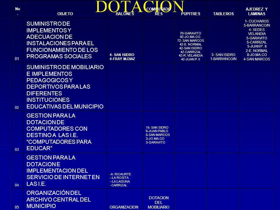 DOTACION No.OBJETOBALONES COMPUTADO RESPUPITRESTABLEROS AJEDREZ Y LAMINAS 01 SUMINISTRO DE IMPLEMENTOS Y ADECUACION DE INSTALACIONES PARA EL FUNCIONAMIENTO DE LOS PROGRAMAS SOCIALES 4- SAN ISIDRO 4-FRAY M.DIAZ 70-GARAVITO 92-JO.MA.CO.