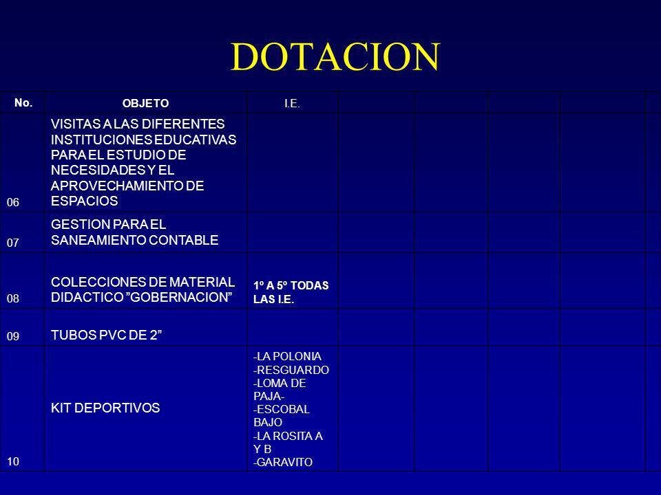 DOTACION No.OBJETOI.E.