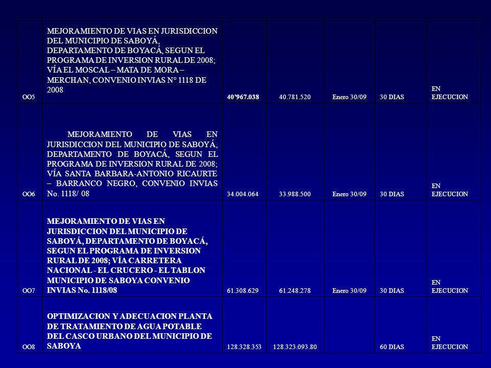 OO5 MEJORAMIENTO DE VIAS EN JURISDICCION DEL MUNICIPIO DE SABOYÁ, DEPARTAMENTO DE BOYACÁ, SEGUN EL PROGRAMA DE INVERSION RURAL DE 2008; VÍA EL MOSCAL – MATA DE MORA – MERCHAN, CONVENIO INVIAS N° 1118 DE 2008 40967.03840.781.520Enero 30/0930 DIAS EN EJECUCION OO6 MEJORAMIENTO DE VIAS EN JURISDICCION DEL MUNICIPIO DE SABOYÁ, DEPARTAMENTO DE BOYACÁ, SEGUN EL PROGRAMA DE INVERSION RURAL DE 2008; VÍA SANTA BARBARA-ANTONIO RICAURTE – BARRANCO NEGRO, CONVENIO INVIAS No.