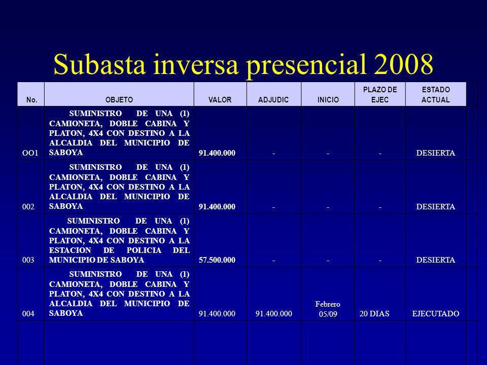 Subasta inversa presencial 2008 No.OBJETOVALORADJUDICINICIO PLAZO DE EJEC ESTADO ACTUAL OO1 SUMINISTRO DE UNA (1) CAMIONETA, DOBLE CABINA Y PLATON, 4X4 CON DESTINO A LA ALCALDIA DEL MUNICIPIO DE SABOYA 91.400.000---DESIERTA 002 SUMINISTRO DE UNA (1) CAMIONETA, DOBLE CABINA Y PLATON, 4X4 CON DESTINO A LA ALCALDIA DEL MUNICIPIO DE SABOYA 91.400.000---DESIERTA 003 SUMINISTRO DE UNA (1) CAMIONETA, DOBLE CABINA Y PLATON, 4X4 CON DESTINO A LA ESTACION DE POLICIA DEL MUNICIPIO DE SABOYA 57.500.000---DESIERTA 004 SUMINISTRO DE UNA (1) CAMIONETA, DOBLE CABINA Y PLATON, 4X4 CON DESTINO A LA ALCALDIA DEL MUNICIPIO DE SABOYA91.400.000 Febrero 05/0920 DIASEJECUTADO