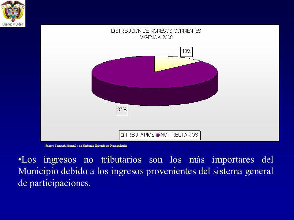 Los ingresos no tributarios son los más importares del Municipio debido a los ingresos provenientes del sistema general de participaciones.
