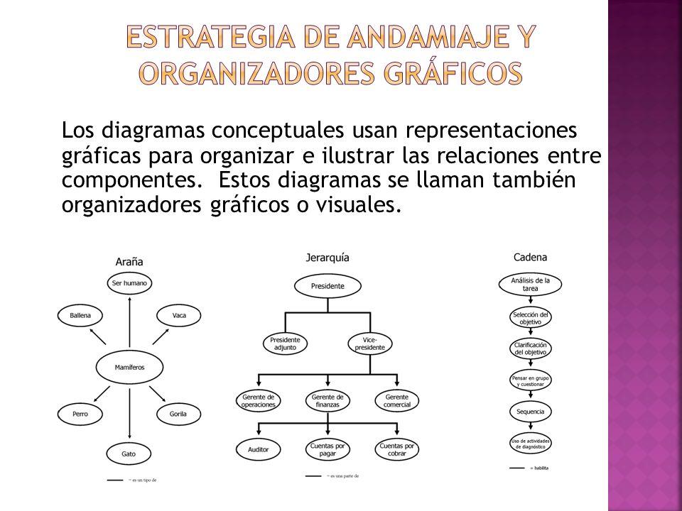 Los diagramas conceptuales usan representaciones gráficas para organizar e ilustrar las relaciones entre componentes. Estos diagramas se llaman tambié