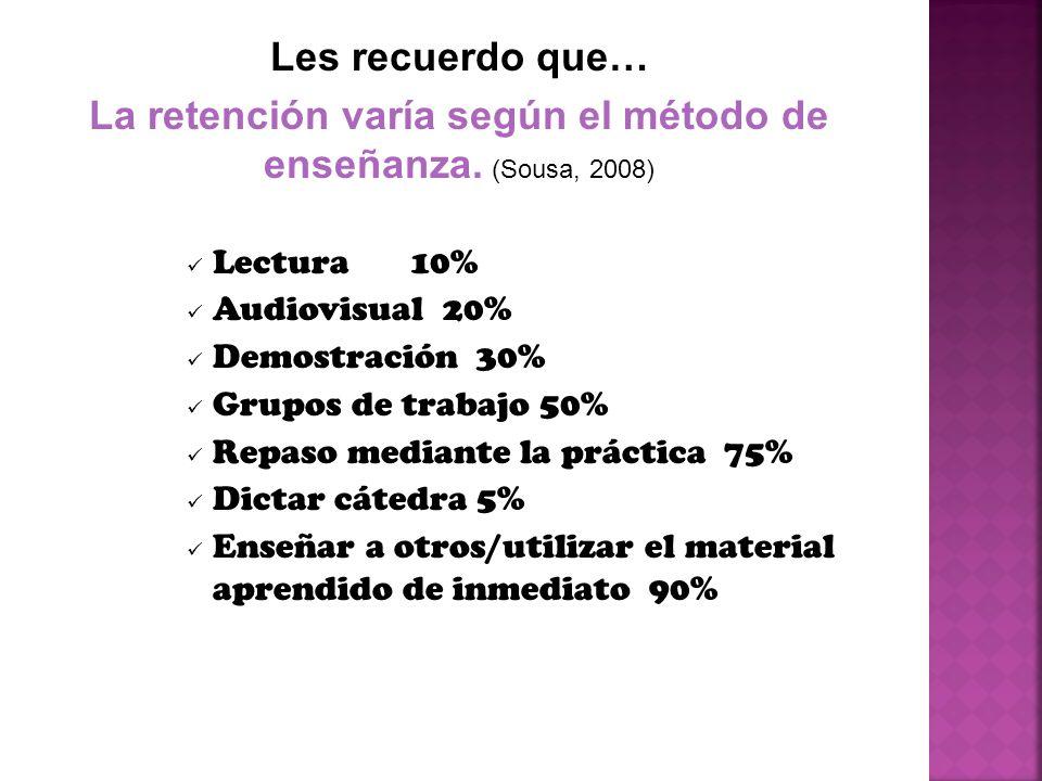 Lectura 10% Audiovisual 20% Demostración 30% Grupos de trabajo 50% Repaso mediante la práctica 75% Dictar cátedra 5% Enseñar a otros/utilizar el mater