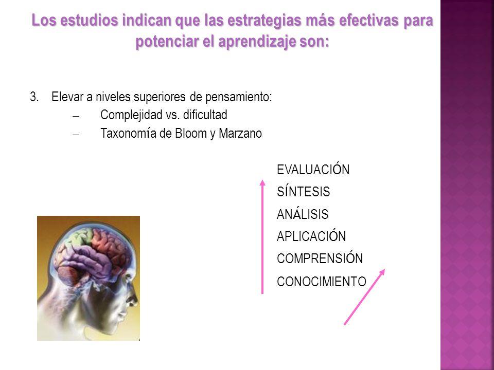 3.Elevar a niveles superiores de pensamiento: Complejidad vs. dificultad Taxonom í a de Bloom y Marzano EVALUACI Ó N S Í NTESIS AN Á LISIS APLICACI Ó
