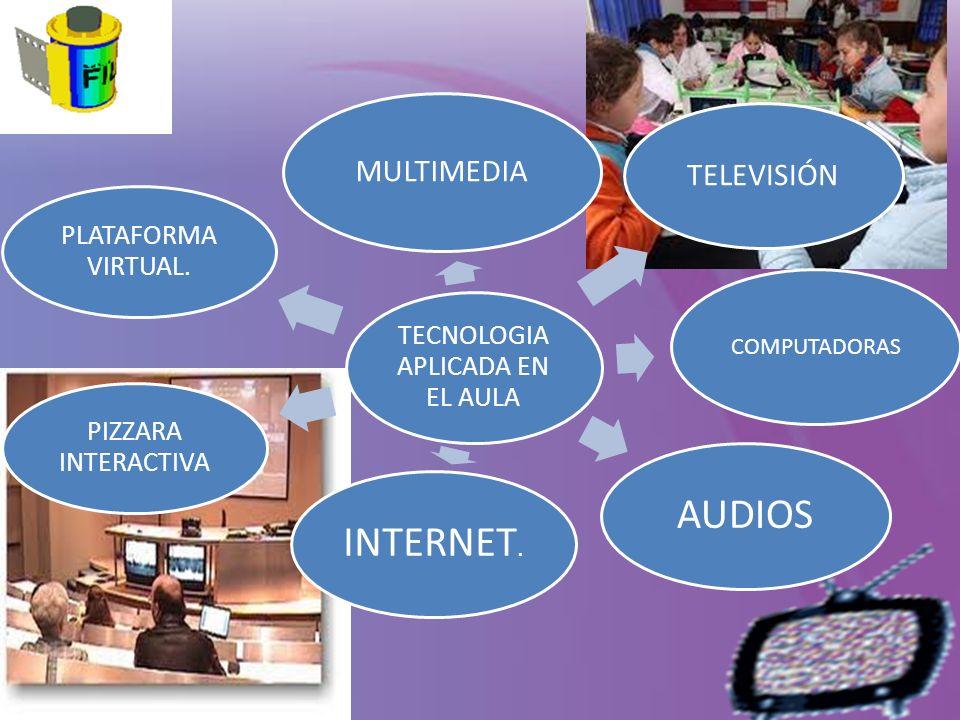TECNOLOGIA APLICADA EN EL AULA MULTIMEDIA TELEVISIÓN COMPUTADORAS AUDIOSINTERNET. PIZZARA INTERACTIVA PLATAFORMA VIRTUAL.