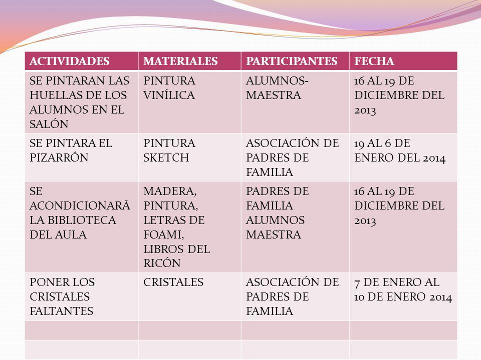 ACTIVIDADESMATERIALESPARTICIPANTESFECHA SE PINTARAN LAS HUELLAS DE LOS ALUMNOS EN EL SALÓN PINTURA VINÍLICA ALUMNOS- MAESTRA 16 AL 19 DE DICIEMBRE DEL