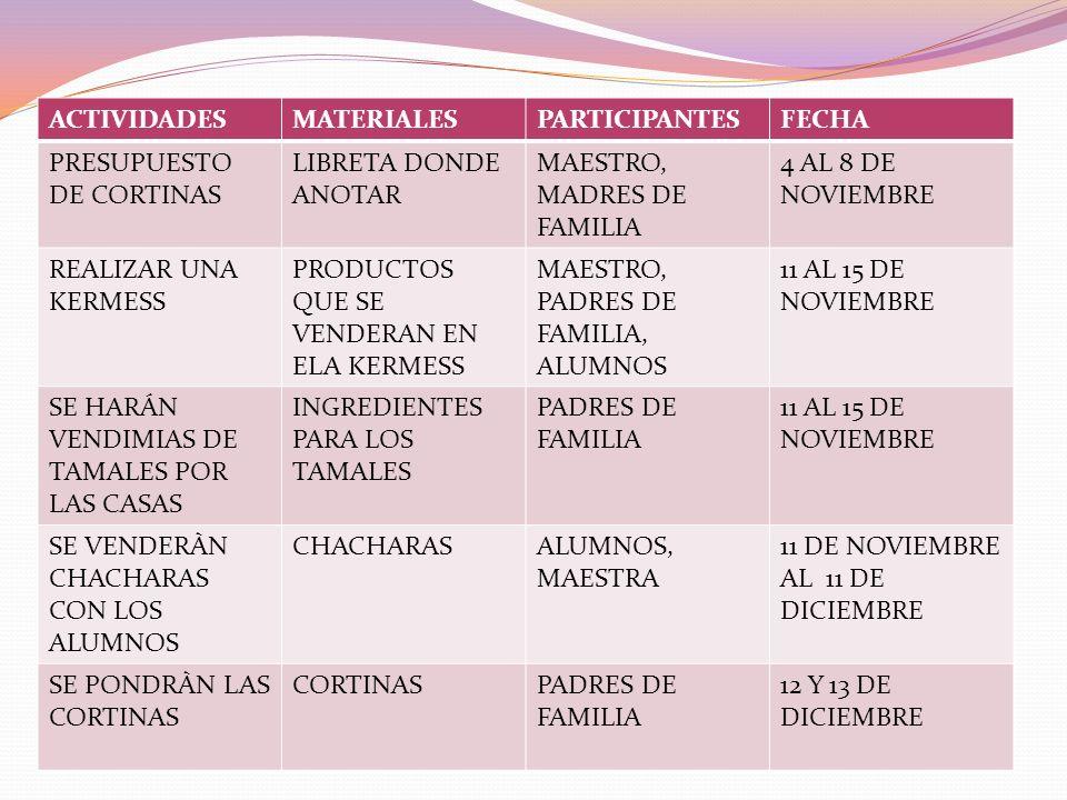 ACTIVIDADESMATERIALESPARTICIPANTESFECHA PRESUPUESTO DE CORTINAS LIBRETA DONDE ANOTAR MAESTRO, MADRES DE FAMILIA 4 AL 8 DE NOVIEMBRE REALIZAR UNA KERME