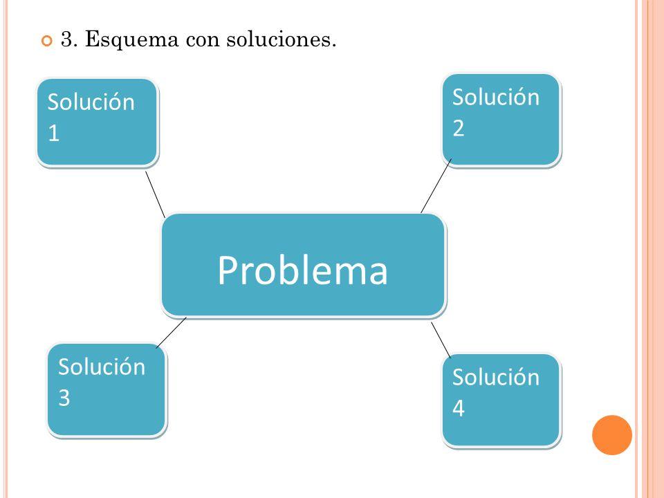 3. Esquema con soluciones. Problema Solución 2 Solución 1 Solución 4 Solución 3