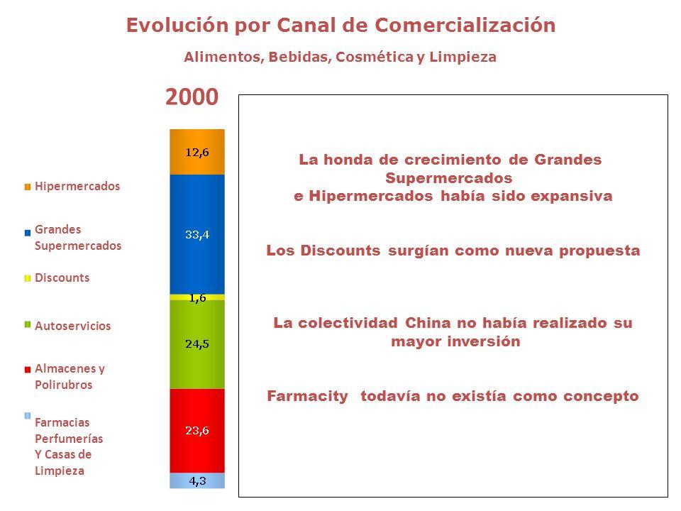 Evolución por Canal de Comercialización Alimentos, Bebidas, Cosmética y Limpieza 2000 200120022003200420051er Sem06 Hipermercados Grandes Supermercado