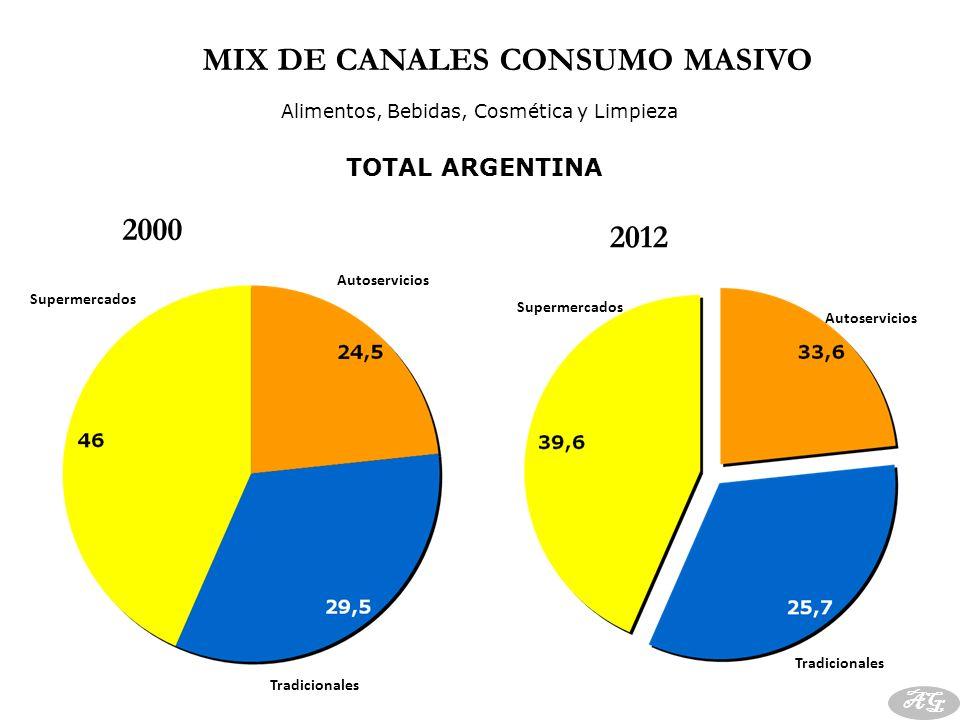MIX DE CANALES CONSUMO MASIVO TOTAL ARGENTINA Autoservicios Tradicionales Supermercados Alimentos, Bebidas, Cosmética y Limpieza AG Supermercados Auto
