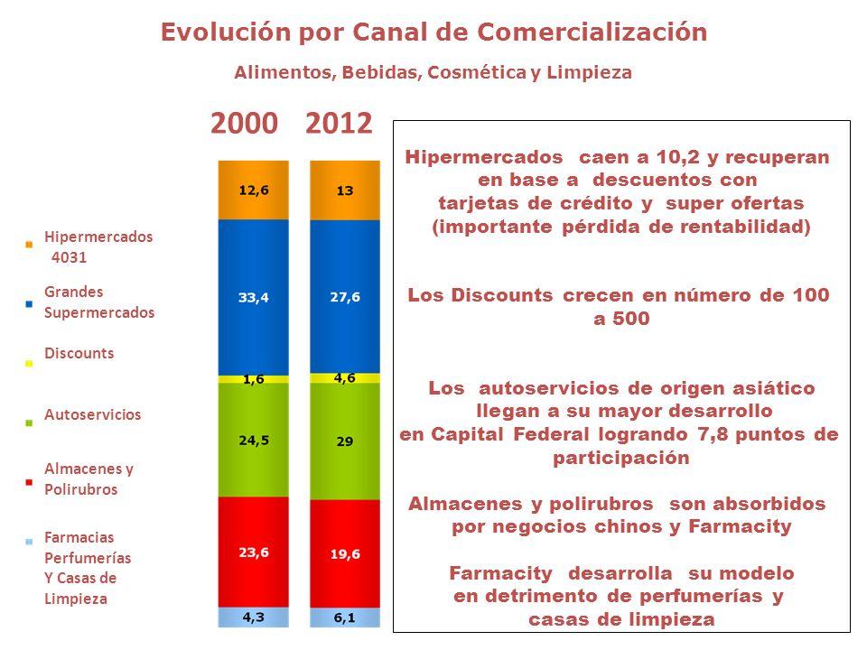 Evolución por Canal de Comercialización Alimentos, Bebidas, Cosmética y Limpieza 2000 20022003200420051er Sem06 Hipermercados 4031 Grandes Supermercad