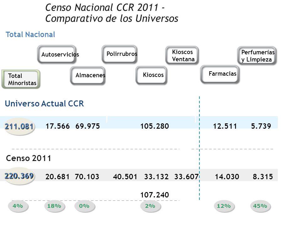 Autoservicios Almacenes Polirrubros Kioscos Ventana Farmacias Perfumerías y Limpieza Total Minoristas 17.566 211.081211.081 69.975105.28012.5115.739 2