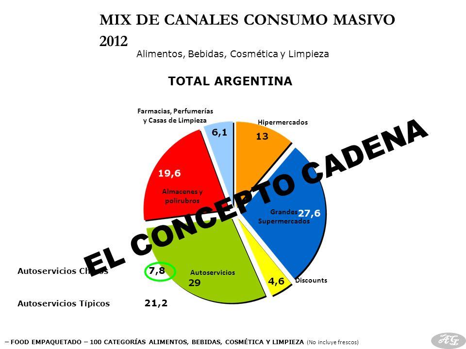 MIX DE CANALES CONSUMO MASIVO 2012 TOTAL ARGENTINA Hipermercados Discounts Autoservicios Almacenes y polirubros Farmacias, Perfumerías y Casas de Limp