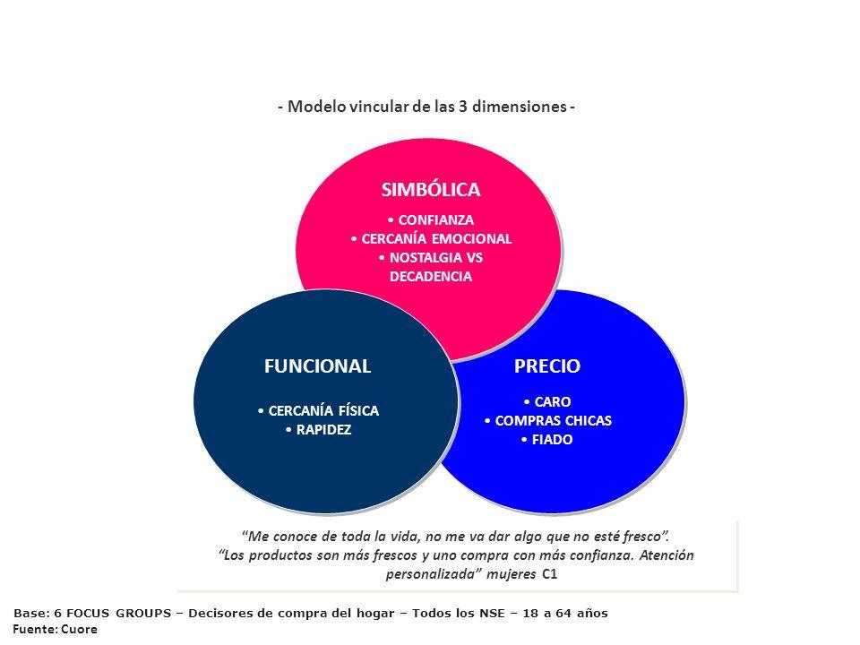 PRECIO CARO COMPRAS CHICAS FIADO EL ALMACÉN SIMBÓLICA CONFIANZA CERCANÍA EMOCIONAL NOSTALGIA VS DECADENCIA FUNCIONAL CERCANÍA FÍSICA RAPIDEZ - Modelo