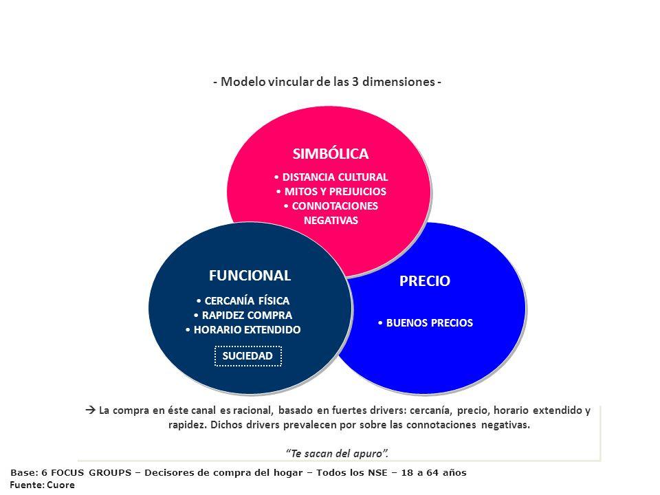 PRECIO BUENOS PRECIOS EL AUTOSERVICIO ASIÁTICO SIMBÓLICA DISTANCIA CULTURAL MITOS Y PREJUICIOS CONNOTACIONES NEGATIVAS - Modelo vincular de las 3 dime