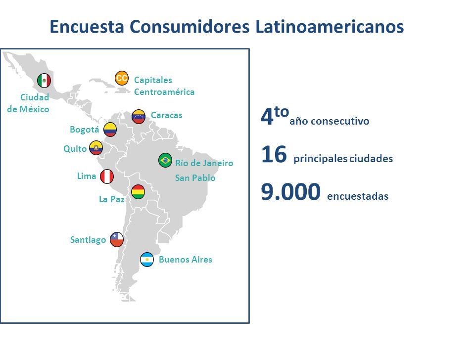 16 principales ciudades 9.000 encuestadas 4 to año consecutivo Encuesta Consumidores Latinoamericanos Ciudad de México Capitales Centroamérica Quito L