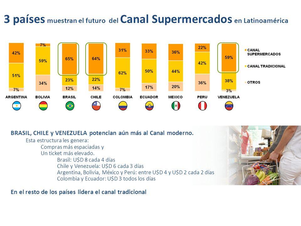 BRASIL, CHILE y VENEZUELA potencian aún más al Canal moderno. Esta estructura les genera: Compras más espaciadas y Un ticket más elevado. Brasil: U$D