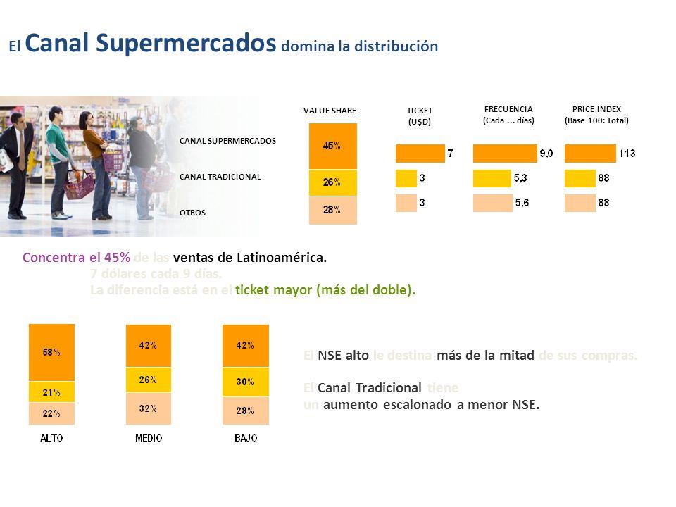 Concentra el 45% de las ventas de Latinoamérica. 7 dólares cada 9 días. La diferencia está en el ticket mayor (más del doble). El NSE alto le destina