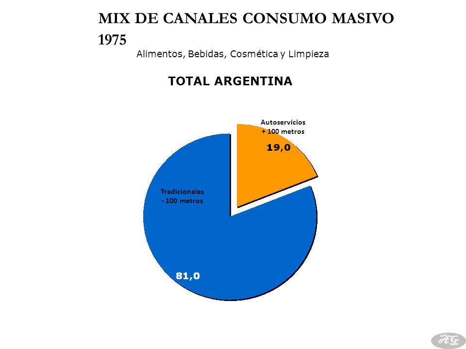 En 1972 había en el Gran Buenos Aires 68 supermercados y ocho hipermercados.