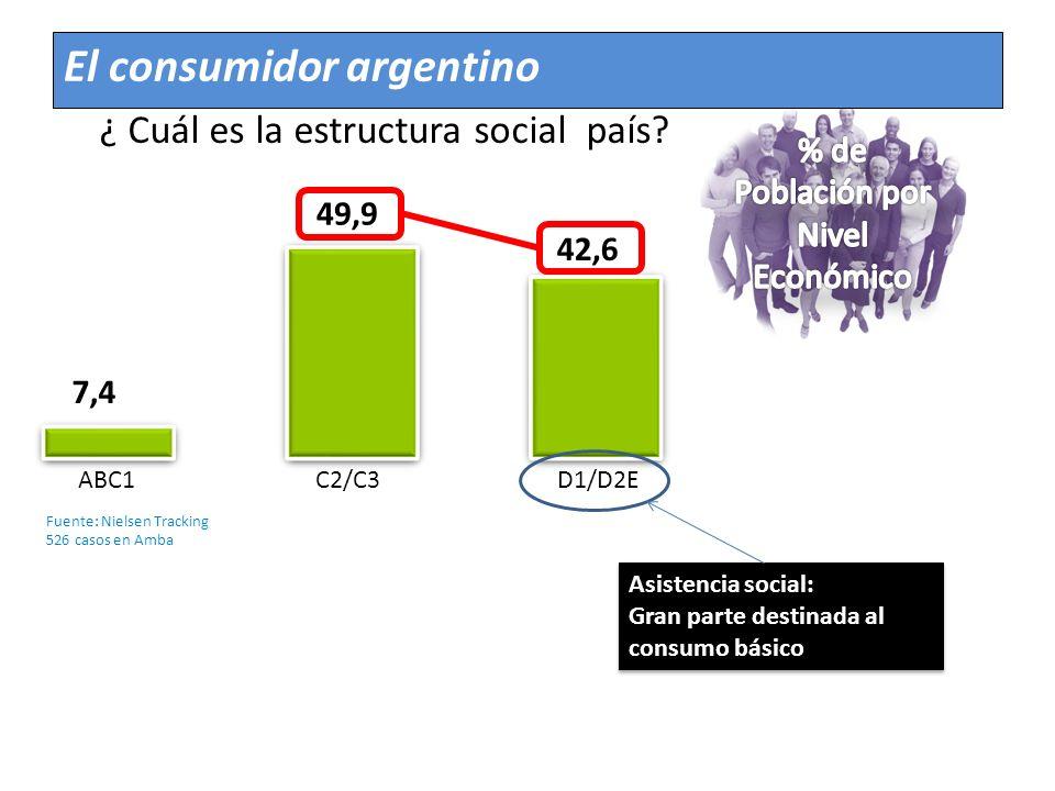 ¿ Cuál es la estructura social país? 7,4 49,9 42,6 ABC1C2/C3D1/D2E Asistencia social: Gran parte destinada al consumo básico Asistencia social: Gran p
