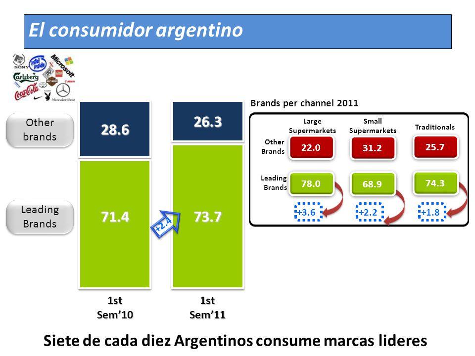Siete de cada diez Argentinos consume marcas lideres 71.4 28.6 73.7 26.3 1st Sem10 1st Sem11 Leading Brands Other brands 22.0 78.0 31.2 68.9 25.7 74.3