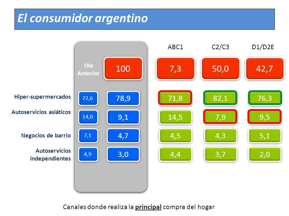 Canales donde realiza la principal compra del hogar 71,8 7,3 50,0 42,7 ABC1C2/C3D1/D2E 82,1 76,3 14,5 7,9 9,5 4,5 4,3 5,1 4,4 3,7 2,0 Hiper-supermerca