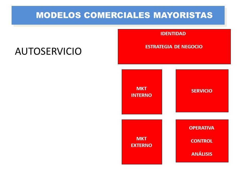 SERVICIO MKT INTERNO IDENTIDAD ESTRATEGIA DE NEGOCIO OPERATIVA CONTROL ANÁLISIS MKT EXTERNO AUTOSERVICIO MODELOS COMERCIALES MAYORISTAS