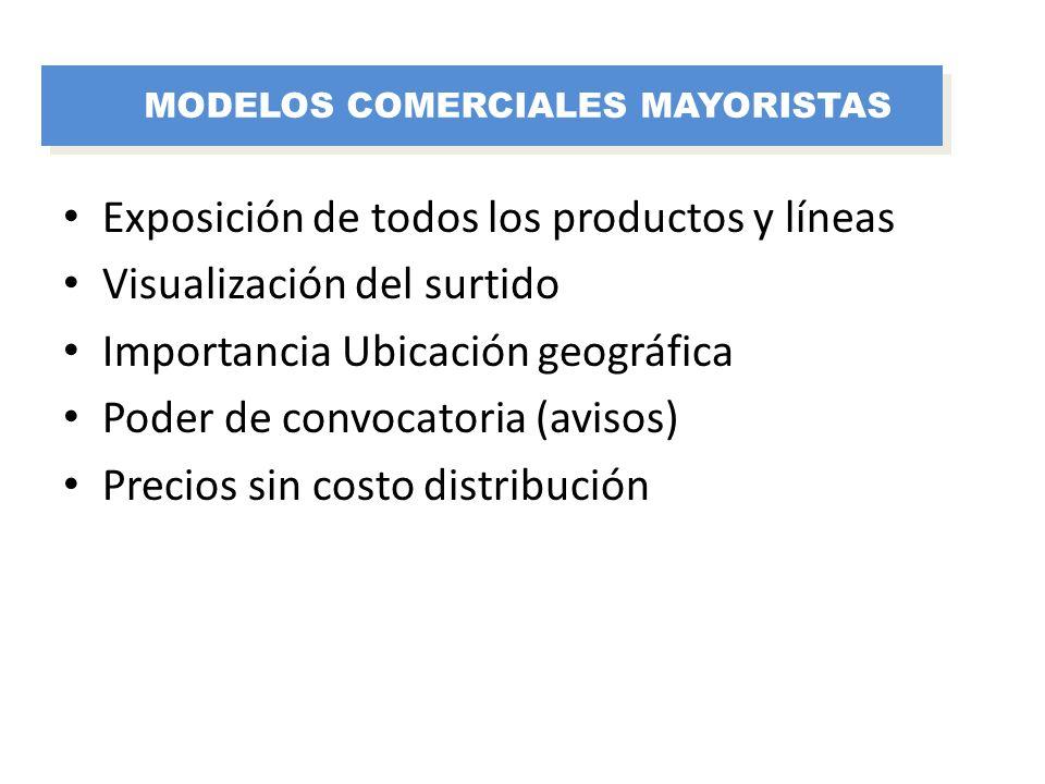 Exposición de todos los productos y líneas Visualización del surtido Importancia Ubicación geográfica Poder de convocatoria (avisos) Precios sin costo
