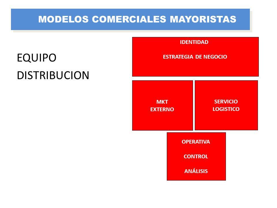 SERVICIO LOGISTICO IDENTIDAD ESTRATEGIA DE NEGOCIO OPERATIVA CONTROL ANÁLISIS MKT EXTERNO EQUIPO DISTRIBUCION MODELOS COMERCIALES MAYORISTAS