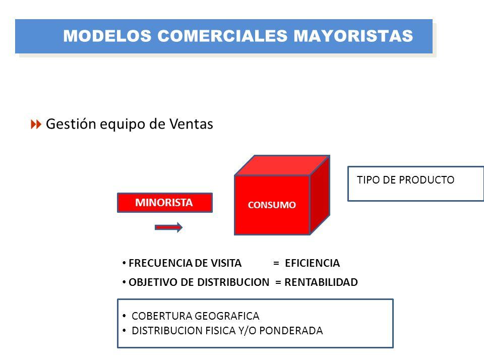 Gestión equipo de Ventas MINORISTA CONSUMO FRECUENCIA DE VISITA = EFICIENCIA OBJETIVO DE DISTRIBUCION = RENTABILIDAD COBERTURA GEOGRAFICA DISTRIBUCION